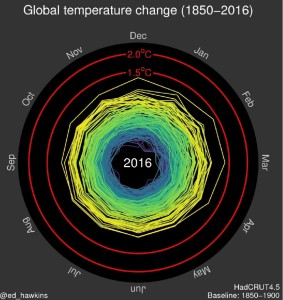 http://www.climate-lab-book.ac.uk/spirals/